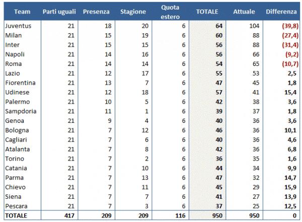 Il confronto di quanto incassavano le squadre italiane di serie A nel 2012 e quanto avrebbero incassato secondo le regole della premier League. L'ultima colonna è la differenza, in rosso se avrebbero preso di meno.