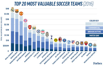 Soccer-ValuationCard2016-StackedBarGraph-1000px
